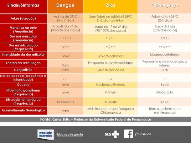 quadro-das-3-doencas